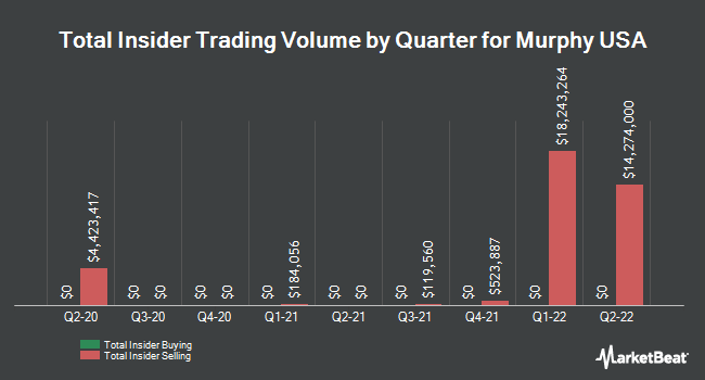 Insider Trades by Quarter for Murphy USA (NYSE:MUSA)