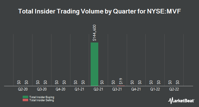 Insider Trades by Quarter for BlackRock MuniVest Fund (NYSE:MVF)