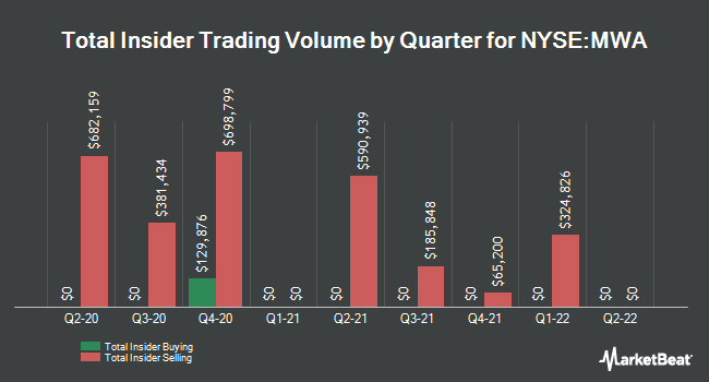 Insider Buying and Selling by Quarter for Mueller Water Products (NYSE:MWA)