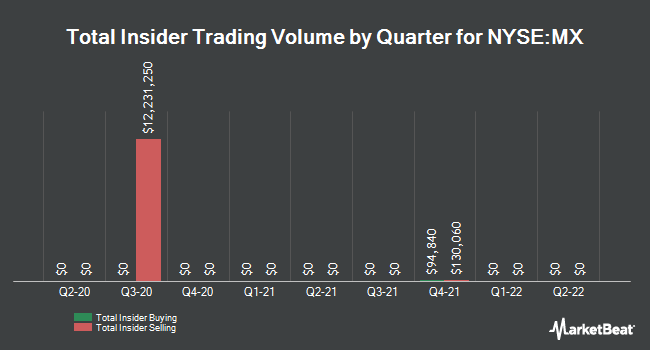 Insider Buying and Selling by Quarter for Magnachip Semiconductor (NYSE:MX)
