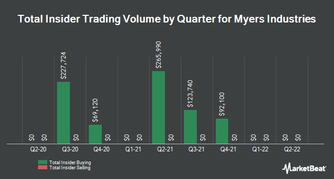Insider Trades by Quarter for Myers Industries (NYSE:MYE)