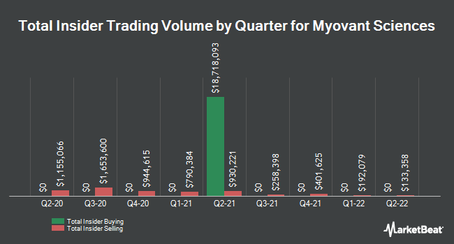 Insider Buying and Selling by Quarter for Myovant Sciences (NYSE:MYOV)