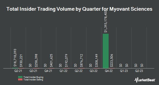Insider Trades by Quarter for Myovant Sciences (NYSE:MYOV)