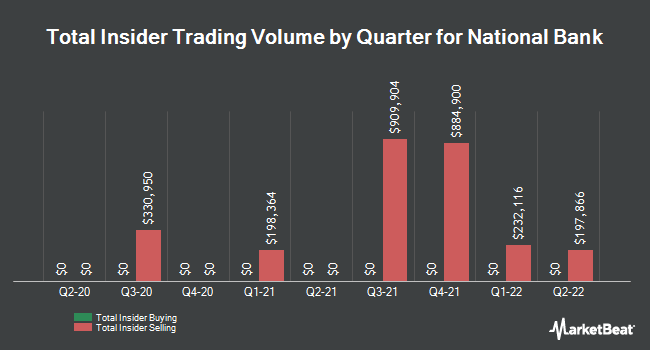 Insider Trades by Quarter for National Bank Holdings Corporation (NYSE:NBHC)
