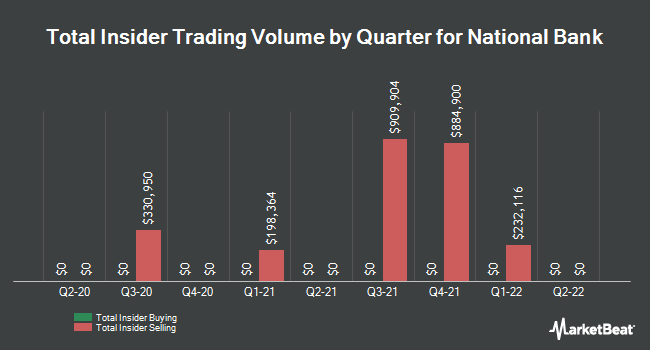 Insider Trades by Quarter for National Bank Holdings Corp (NYSE:NBHC)