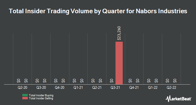 Insider Trades by Quarter for Nabors Industries (NYSE:NBR)