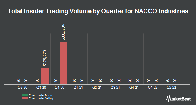 Insider Trades by Quarter for NACCO Industries (NYSE:NC)
