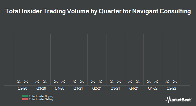 Insider Trades by Quarter for Navigant Consulting (NYSE:NCI)
