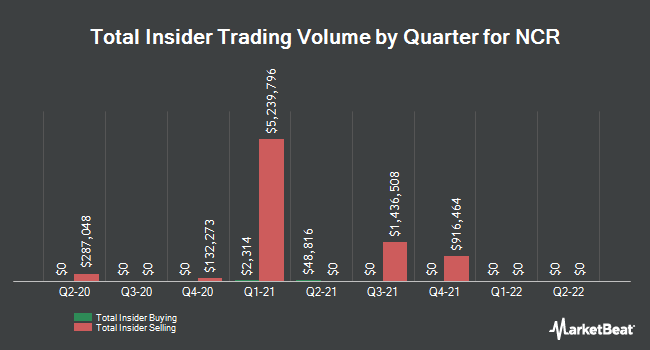 Insider Trades by Quarter for NCR (NYSE:NCR)