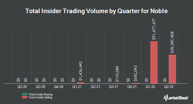 Insider Trades by Quarter for Noble (NYSE:NE)