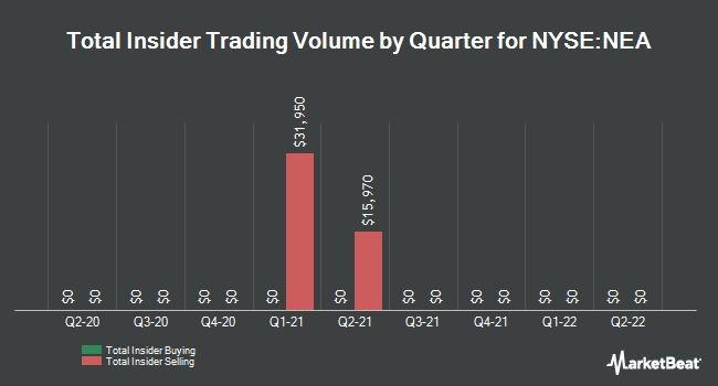 Insider Trades by Quarter for Nuveen Amt-Free Quality Municpl Incm Fnd (NYSE:NEA)