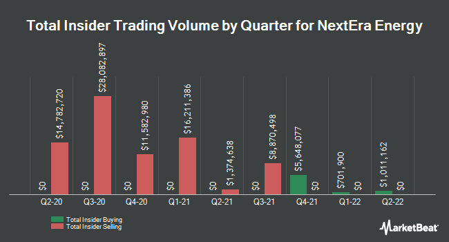 Insider Trades by Quarter for NextEra Energy (NYSE:NEE)