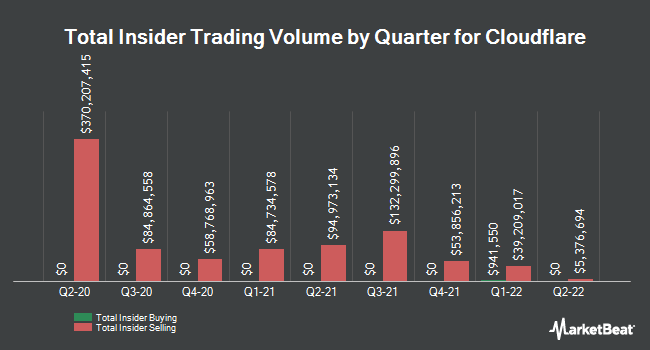 Insider Buying and Selling by Quarter for Cloudflare (NYSE:NET)