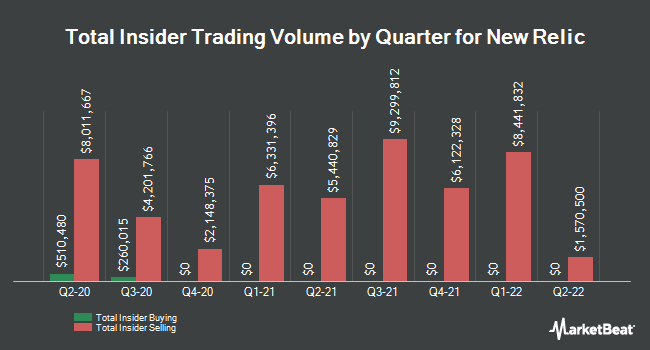 Insider Trades by Quarter for New Relic (NYSE:NEWR)