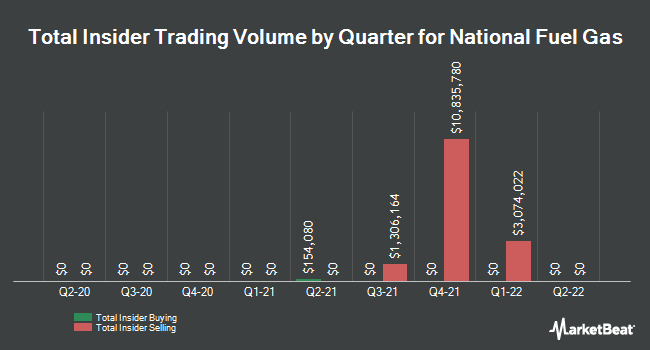 Insider Trades by Quarter for National Fuel Gas Company (NYSE:NFG)