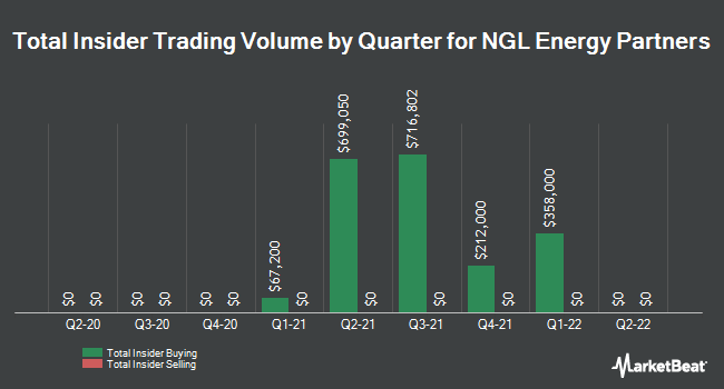 Insider Buying and Selling by Quarter for NGL Energy Partners (NYSE:NGL)