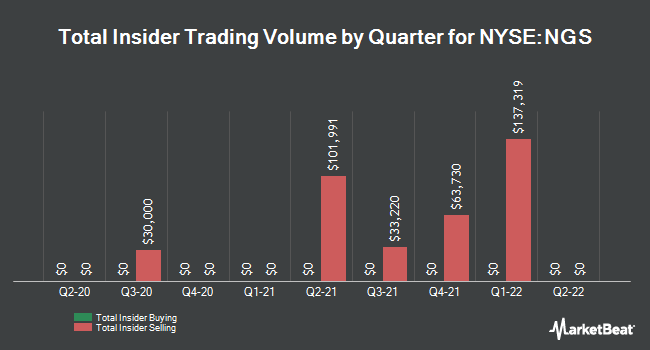 Insider Trades by Quarter for Natural Gas Services Group (NYSE:NGS)