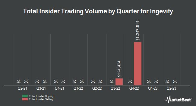 Insider Trades by Quarter for Ingevity (NYSE:NGVT)