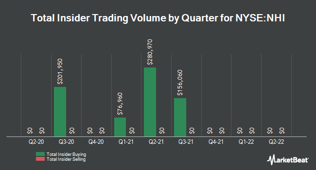 Insider Trades by Quarter for National Health Investors (NYSE:NHI)