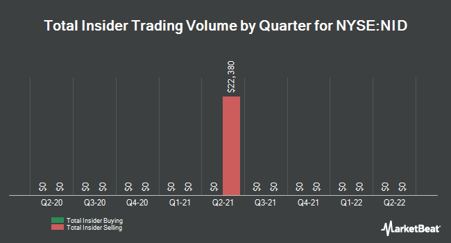 Insider Trades by Quarter for Nuveen Intermediate Duration Munpl Tm Fd (NYSE:NID)