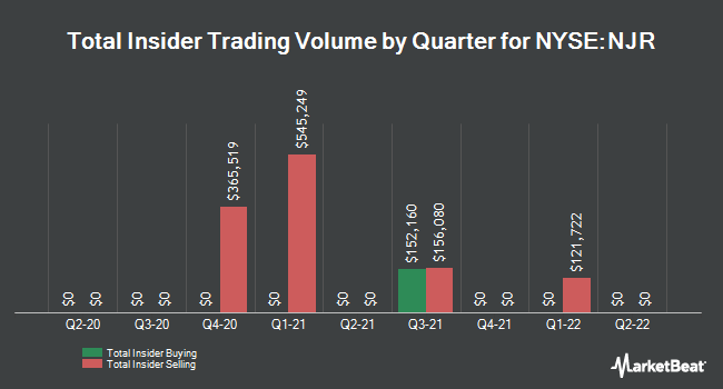 Insider Trades by Quarter for NewJersey Resources Corporation (NYSE:NJR)