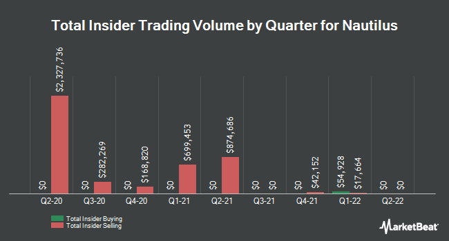 Insider Trades by Quarter for Nautilus (NYSE:NLS)