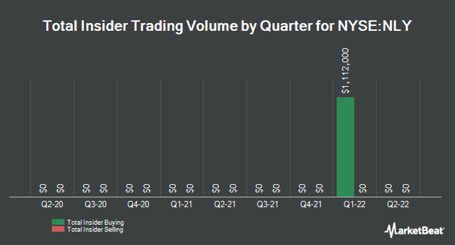 Insider Trades by Quarter for Annaly Capital Management (NYSE:NLY)