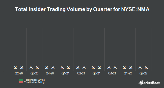Insider Trades by Quarter for Nuveen Municipal Advantage Fund (NYSE:NMA)