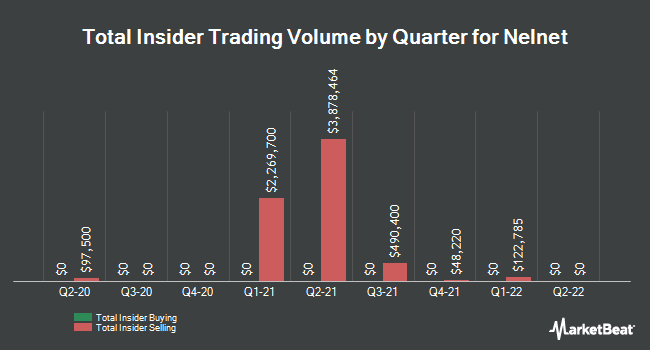 Insider Buying and Selling by Quarter for Nelnet (NYSE:NNI)
