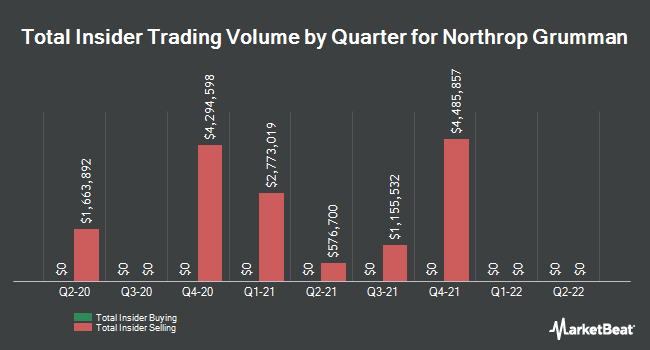 Insider Trades by Quarter for Northrop Grumman Corporation (NYSE:NOC)
