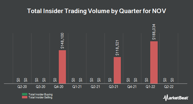 Insider Trades by Quarter for National Oilwell Varco (NYSE:NOV)