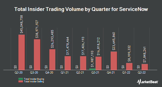 Insider Buying and Selling by Quarter for ServiceNow (NYSE:NOW)