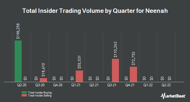Insider Trades by Quarter for Neenah Paper (NYSE:NP)