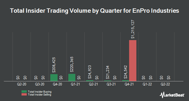 Insider Trades by Quarter for EnPro Industries (NYSE:NPO)