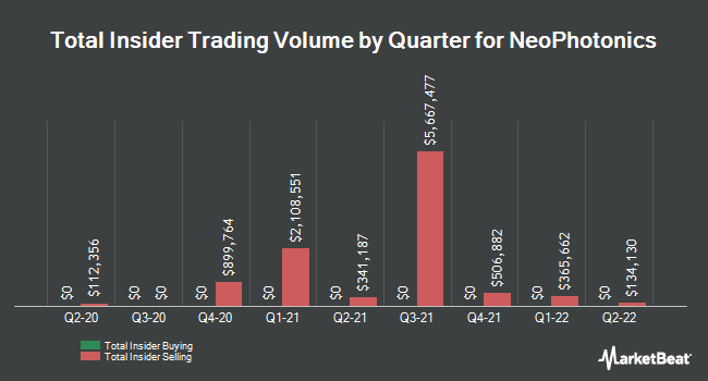 Insider Trades by Quarter for NeoPhotonics Corp (NYSE:NPTN)