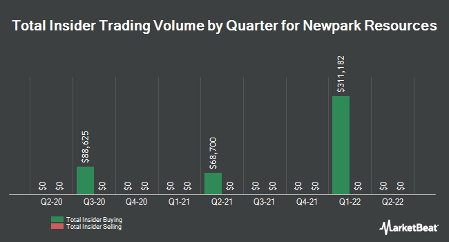 Insider Trades by Quarter for Newpark Resources (NYSE:NR)
