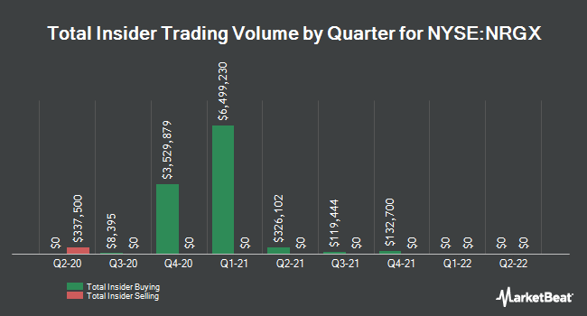 Insider Buying and Selling by Quarter for Pimco Enrg Tctcl Crt Oppo Cf (NYSE:NRGX)