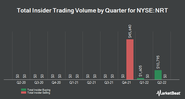 Insider Trades by Quarter for North European Oil Royality Trust (NYSE:NRT)