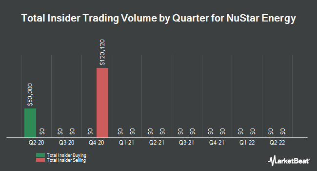 Insider Trades by Quarter for NuStar Energy (NYSE:NS)