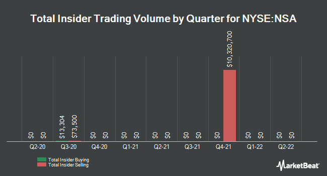 Insider Trades by Quarter for National Storage Affiliates Trust (NYSE:NSA)