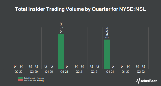 Insider Trades by Quarter for Nuveen Senior Income Fund (NYSE:NSL)