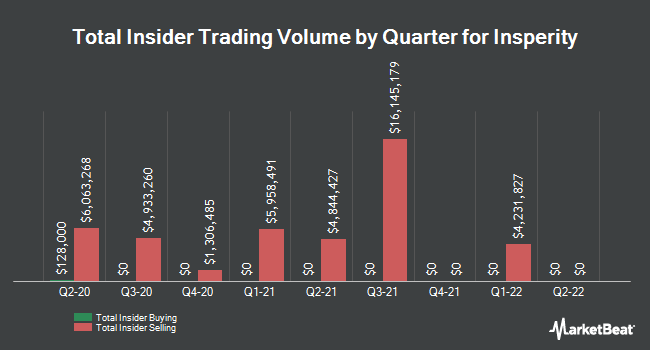 Insider Trades by Quarter for Insperity (NYSE:NSP)