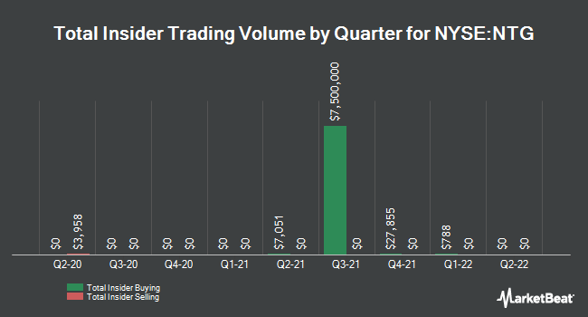 Insider Trades by Quarter for Tortoise MLP Fund (NYSE:NTG)
