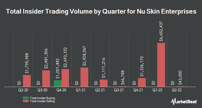Insider Trades by Quarter for Nu Skin Enterprises (NYSE:NUS)
