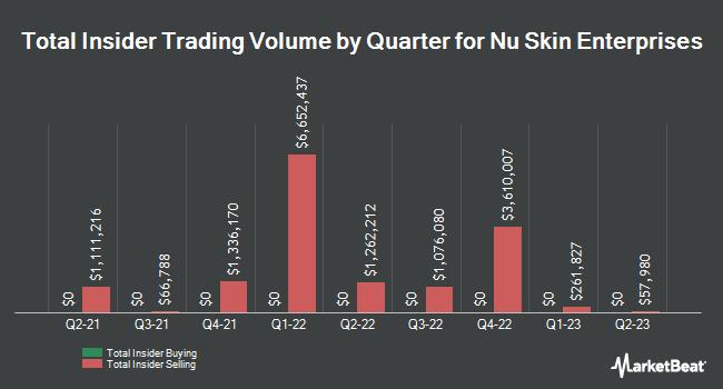 Insider Trading History for Nu Skin Enterprises (NYSE:NUS)