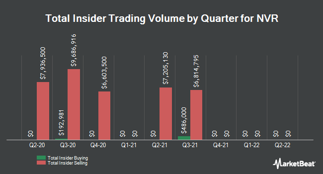 Insider Trades by Quarter for NVR (NYSE:NVR)
