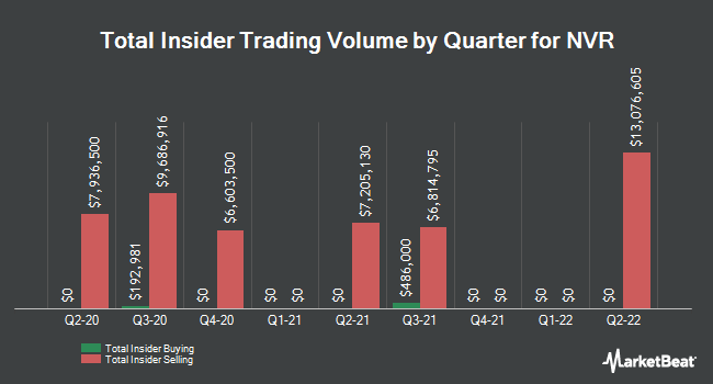 Insider Buying and Selling by Quarter for NVR (NYSE:NVR)