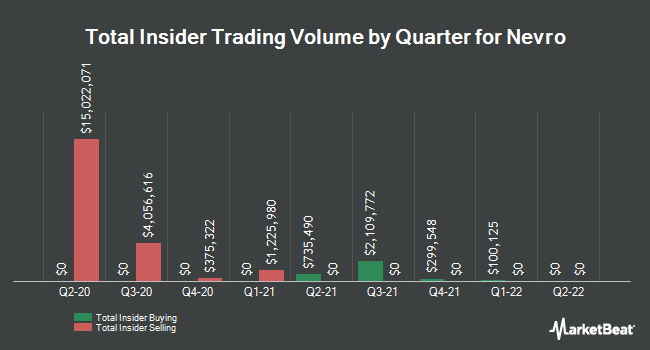 Insider Trades by Quarter for Nevro Corp. (NYSE:NVRO)