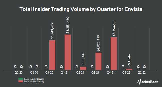 Insider Buying and Selling by Quarter for Envista (NYSE:NVST)