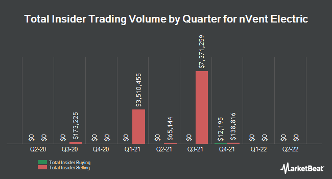 Insider Buying and Selling by Quarter for nVent Electric (NYSE:NVT)